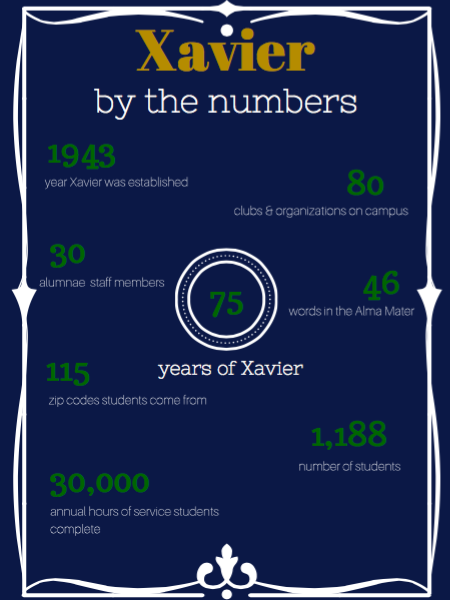 75th Anniversary: Xavier by the numbers