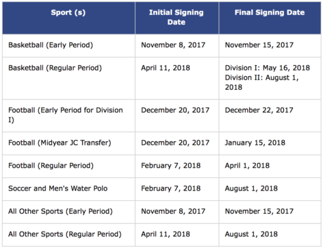 Xavier students sign National Letters of Intent – xpress